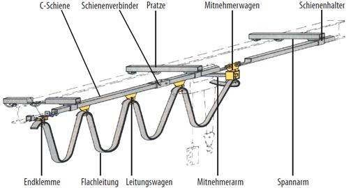 Schleppleitung_Medium2